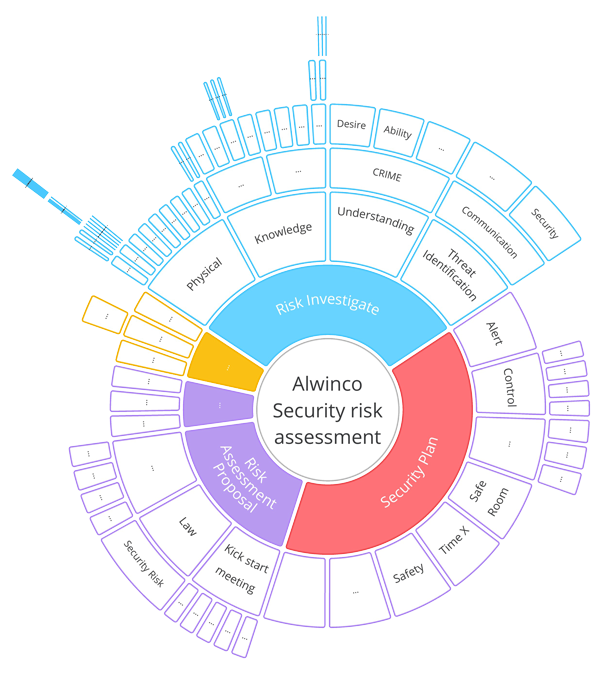 Alwinco-Security-risk-assessment-Map by Array.