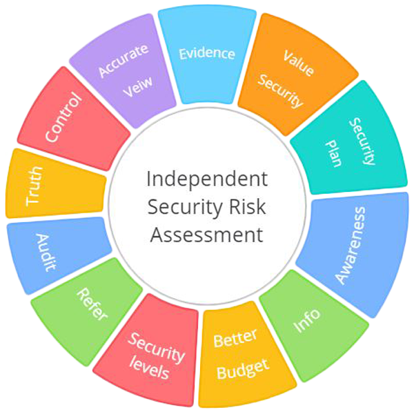 Security-risk-assessment-circle by Array.